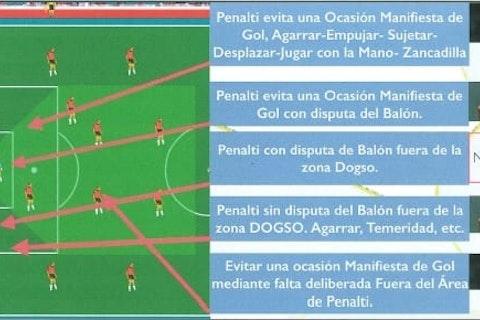 Imagen del artículo: https://image-service.onefootball.com/crop/face?h=810&image=https%3A%2F%2Finformafutbol.com%2F%2Fwp-content%2Fuploads%2F2021%2F02%2F2021-02-25-Zona-DOGSO.jpg&q=25&w=1080