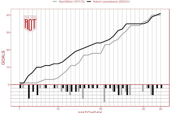 Artikelbild: https://image-service.onefootball.com/resize?fit=max&h=772&image=https%3A%2F%2Fmiasanrot.de%2Fwp-content%2Fuploads%2F2021%2F06%2Flewy_mueller.png&q=25&w=1080