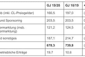 Artikelbild: https://image-service.onefootball.com/resize?fit=max&h=493&image=https%3A%2F%2Fmiasanrot.de%2Fwp-content%2Fuploads%2F2021%2F07%2FFCB-Umsatz-GJ-1920.jpg&q=25&w=1080
