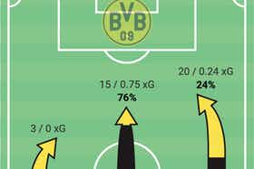 Article image: https://image-service.onefootball.com/resize?fit=max&h=847&image=https%3A%2F%2Ftotalfootballanalysis.com%2Fwp-content%2Fuploads%2F2021%2F09%2FScreenshot-2021-09-13-at-15.09.49.png&q=25&w=1080