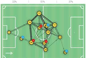 Article image: https://image-service.onefootball.com/resize?fit=max&h=799&image=https%3A%2F%2Ftotalfootballanalysis.com%2Fwp-content%2Fuploads%2F2021%2F09%2FScreenshot-2021-09-13-at-15.10.42.png&q=25&w=1080